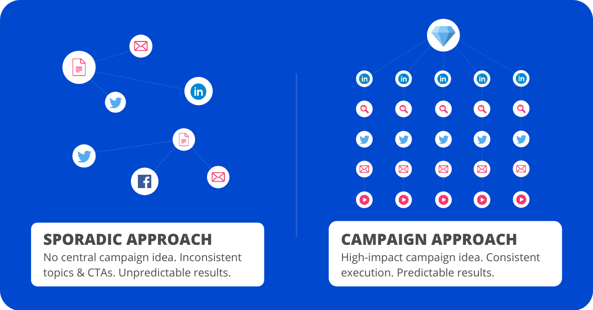chart showing sporadic approach compared with campaign approach