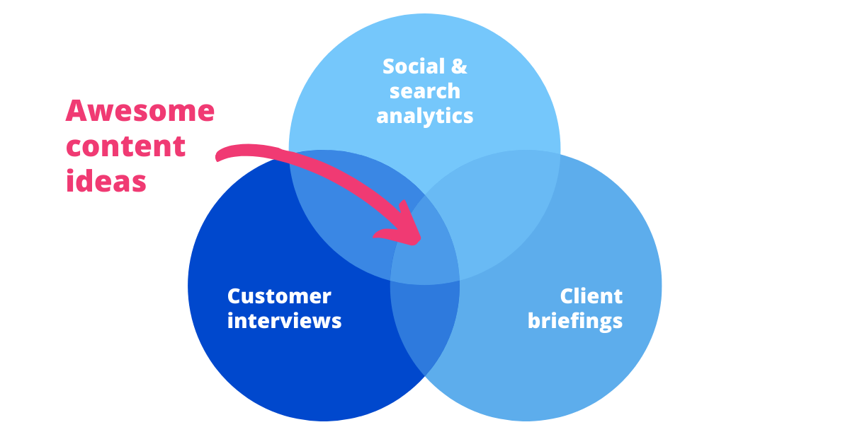 venn diagram showing analytics, interviews and briefings