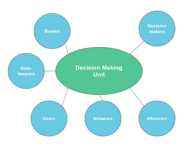 Mapping out the ABM decision making unit