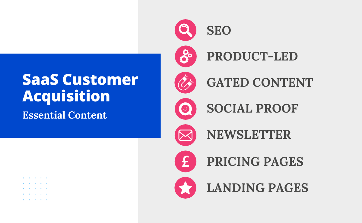 List of content you need for your SaaS Customer Acquisition Strategy