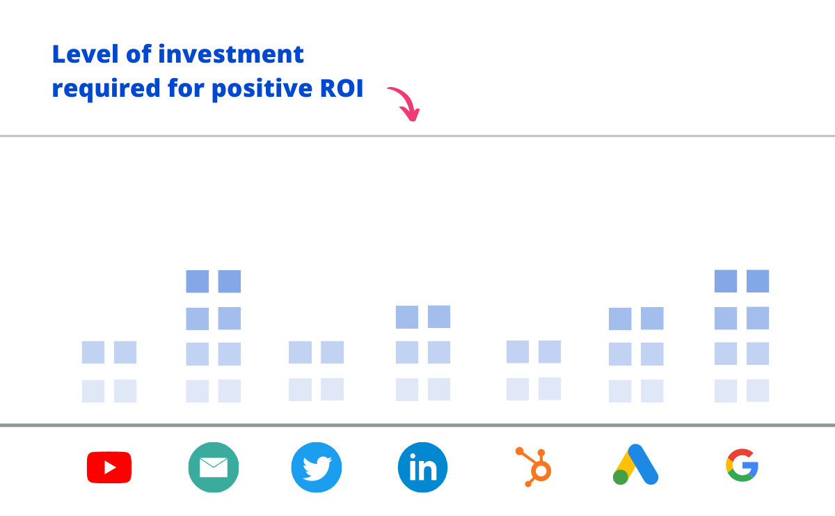 chart showing the level of investment required to generate a positive roi on content not being met