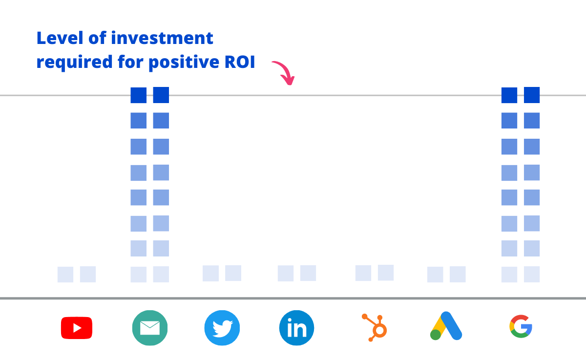 chart showing the threshold of investment required for positive roi being met