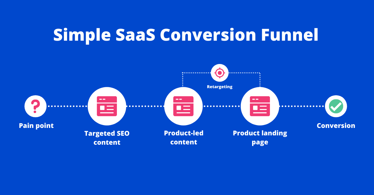 chart showing saas conversion funnel